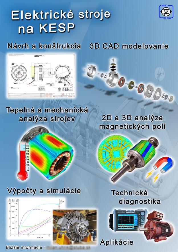 Návrh plagátov pre priemysel
